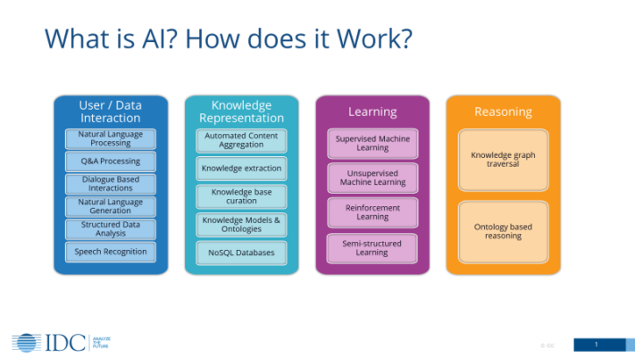 Four R's of AI - Textician - ICD-10 Medical Coding